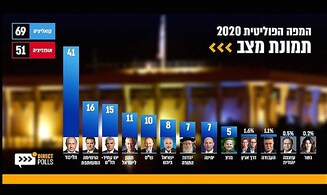 Survey: 41 seats for Likud, 11 for Blue and White